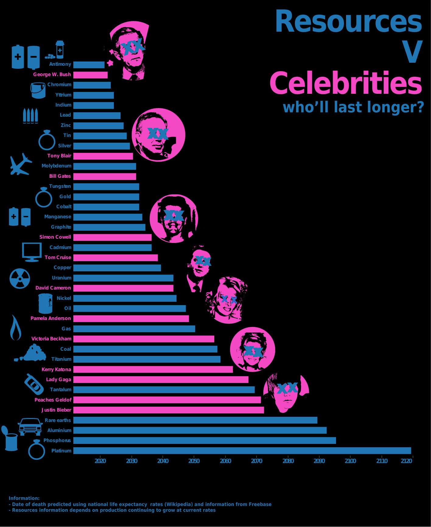 Resources V Celebrities